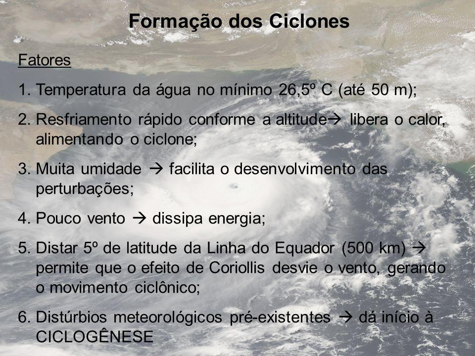 Formação dos Ciclones Fatores