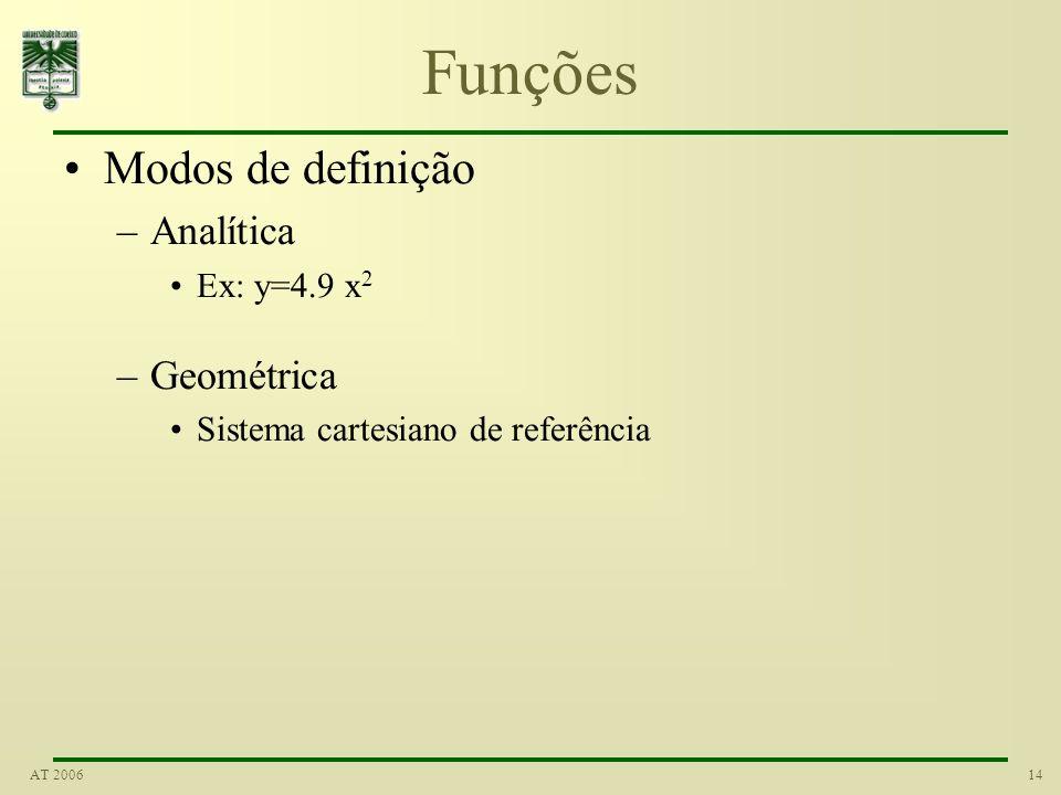 Funções Modos de definição Analítica Geométrica Ex: y=4.9 x2
