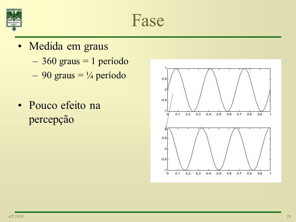 Fase Medida em graus Pouco efeito na percepção 360 graus = 1 período