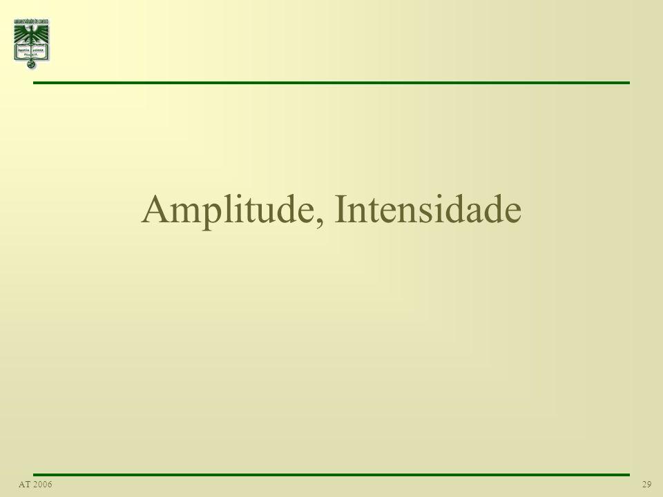 Amplitude, Intensidade