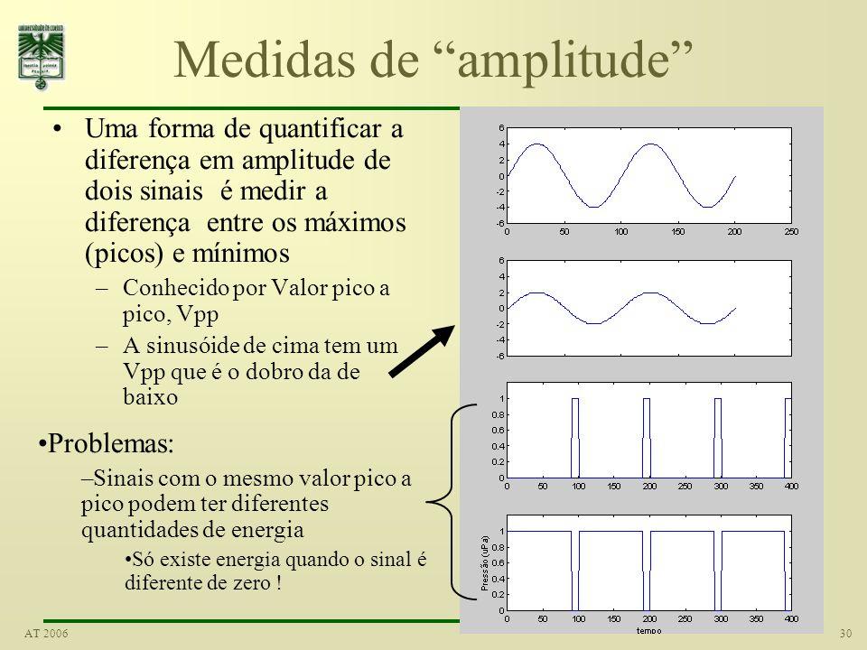 Medidas de amplitude