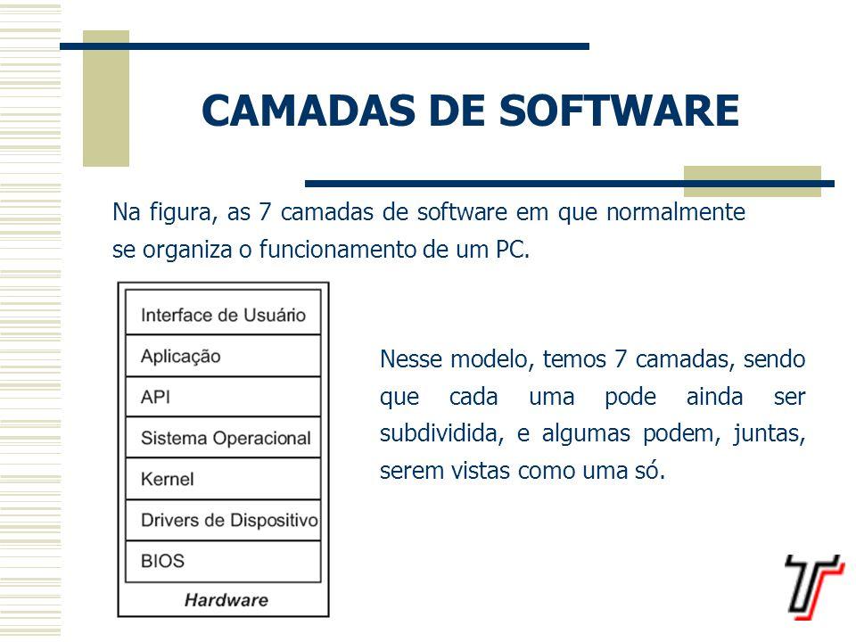 CAMADAS DE SOFTWARE Na figura, as 7 camadas de software em que normalmente se organiza o funcionamento de um PC.