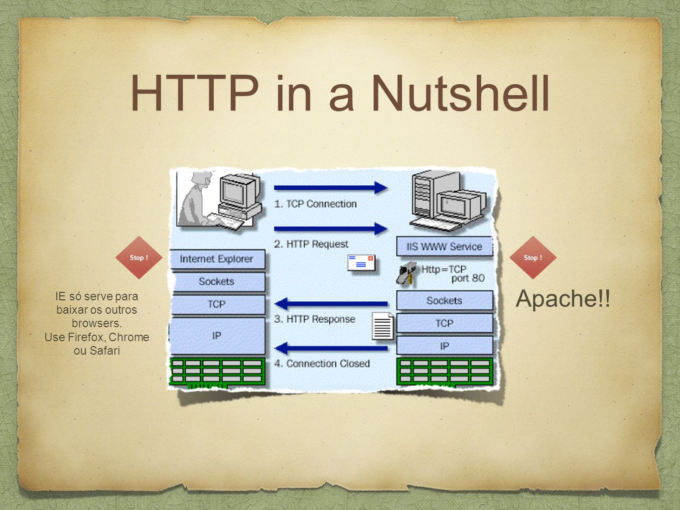HTTP in a Nutshell Apache!!