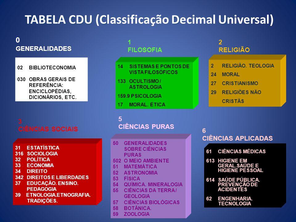 TABELA CDU (Classificação Decimal Universal)