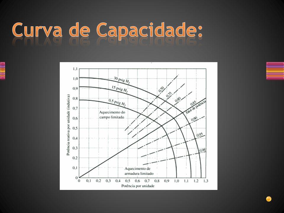 Curva de Capacidade: