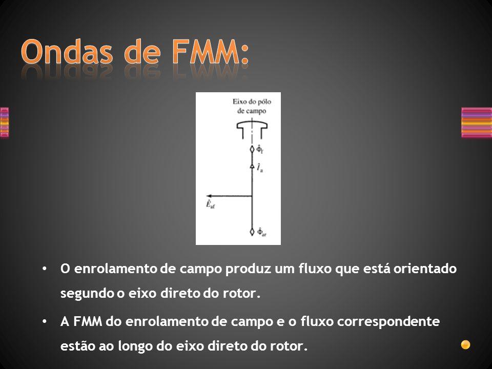 Ondas de FMM: O enrolamento de campo produz um fluxo que está orientado segundo o eixo direto do rotor.