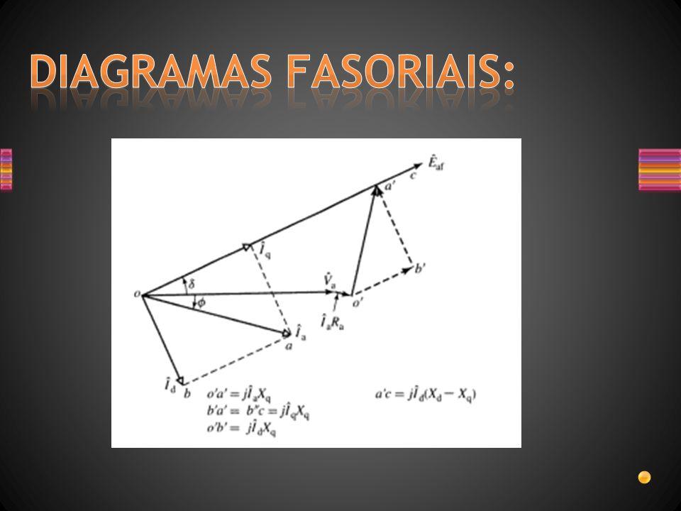 DIAGRAMAS FASORIAIS: