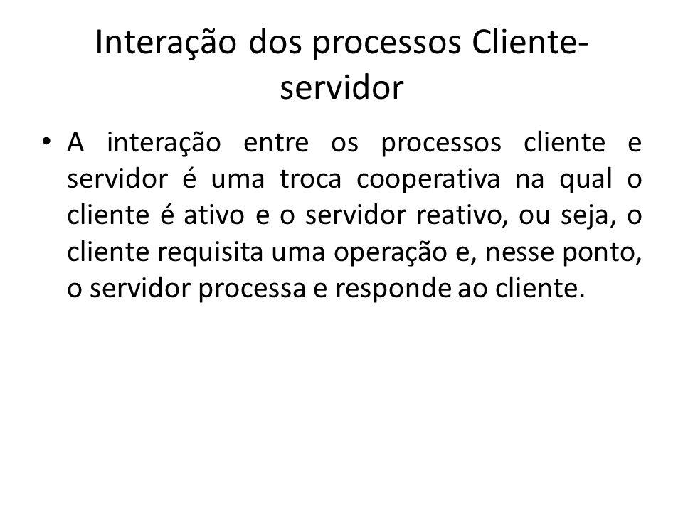 Interação dos processos Cliente-servidor