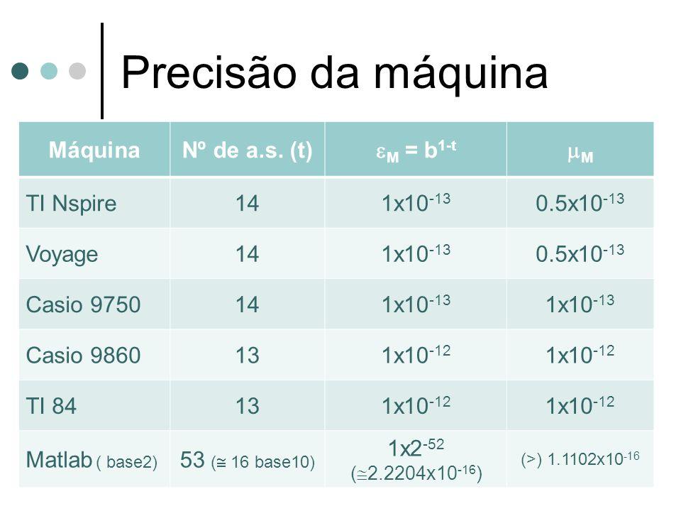 Precisão da máquina Máquina Nº de a.s. (t) M = b1-t M TI Nspire 14