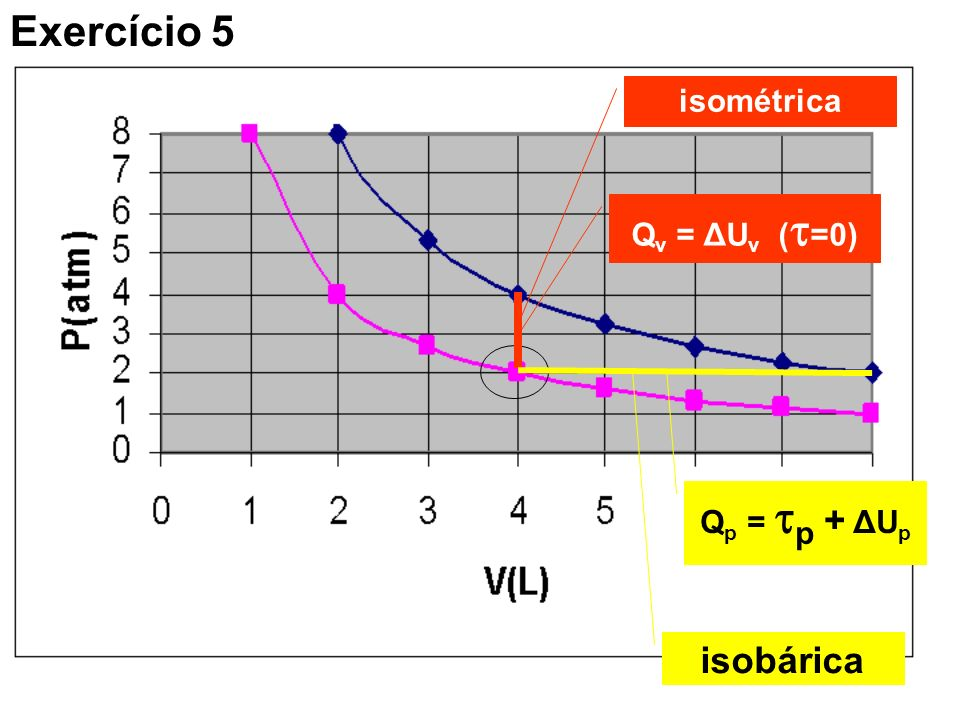Exercício 5 isométrica Qv = ΔUv (=0) Qp = p + ΔUp isobárica