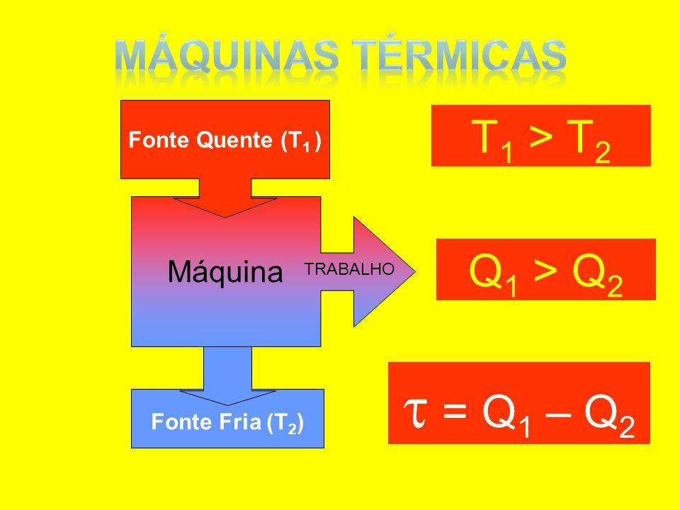  = Q1 – Q2 T1 > T2 Q1 > Q2 MÁQUINAS TÉRMICAS Máquina