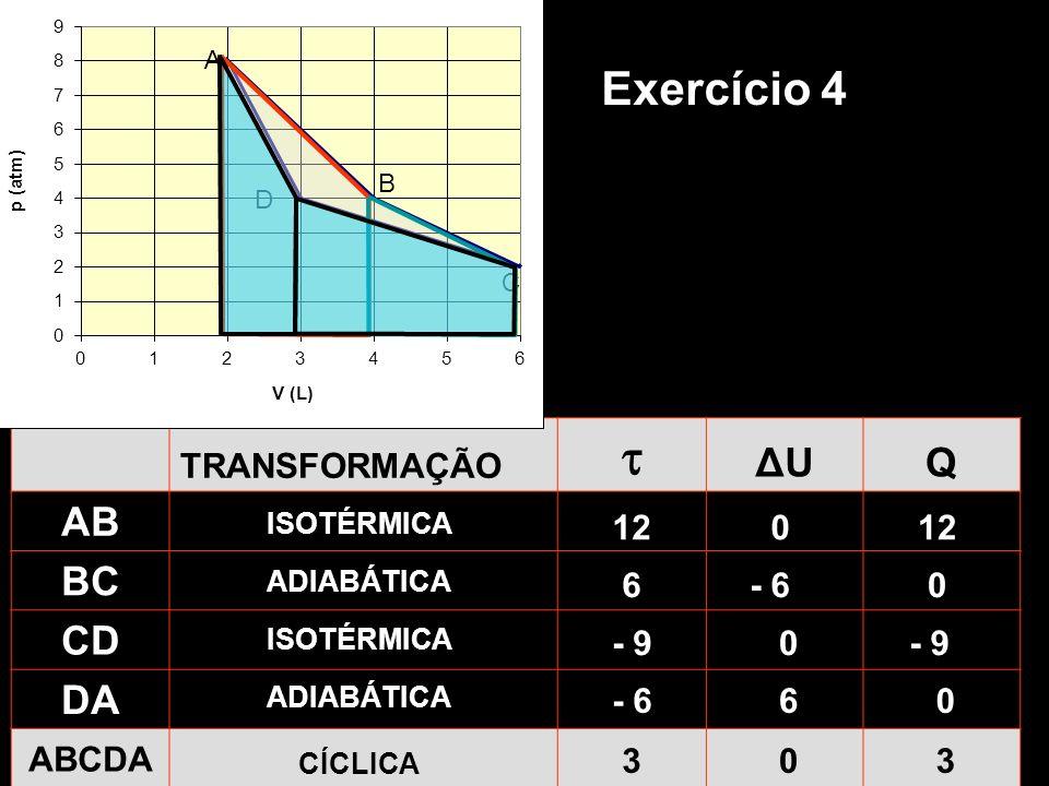  Exercício 4 ΔU Q AB BC CD DA TRANSFORMAÇÃO ABCDA 12 12 6 - 6 - 9 - 9