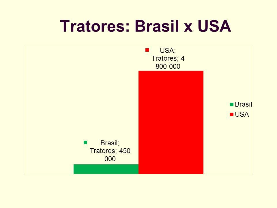Tratores: Brasil x USA