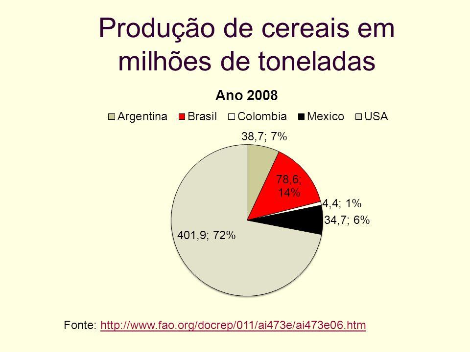 Produção de cereais em milhões de toneladas