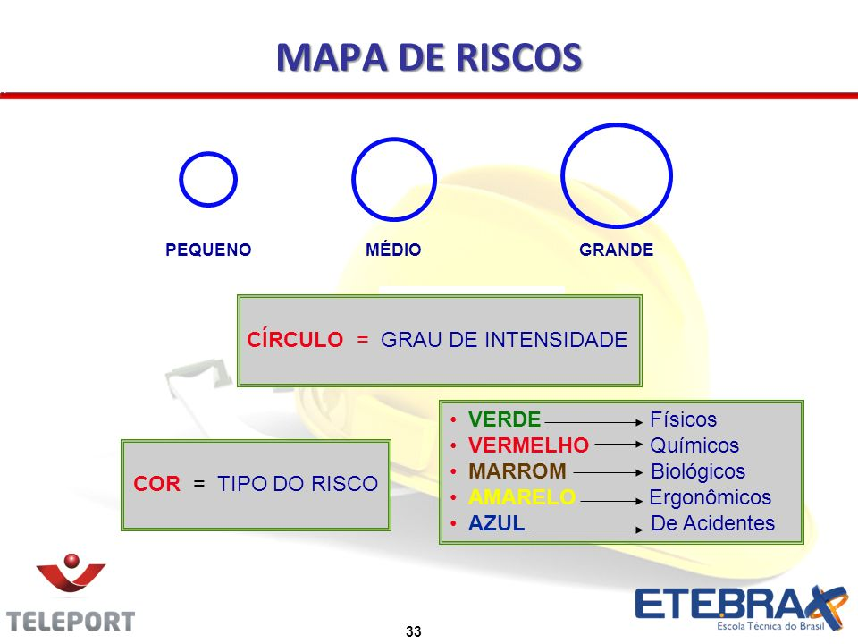 MAPA DE RISCOS CÍRCULO = GRAU DE INTENSIDADE VERDE Físicos