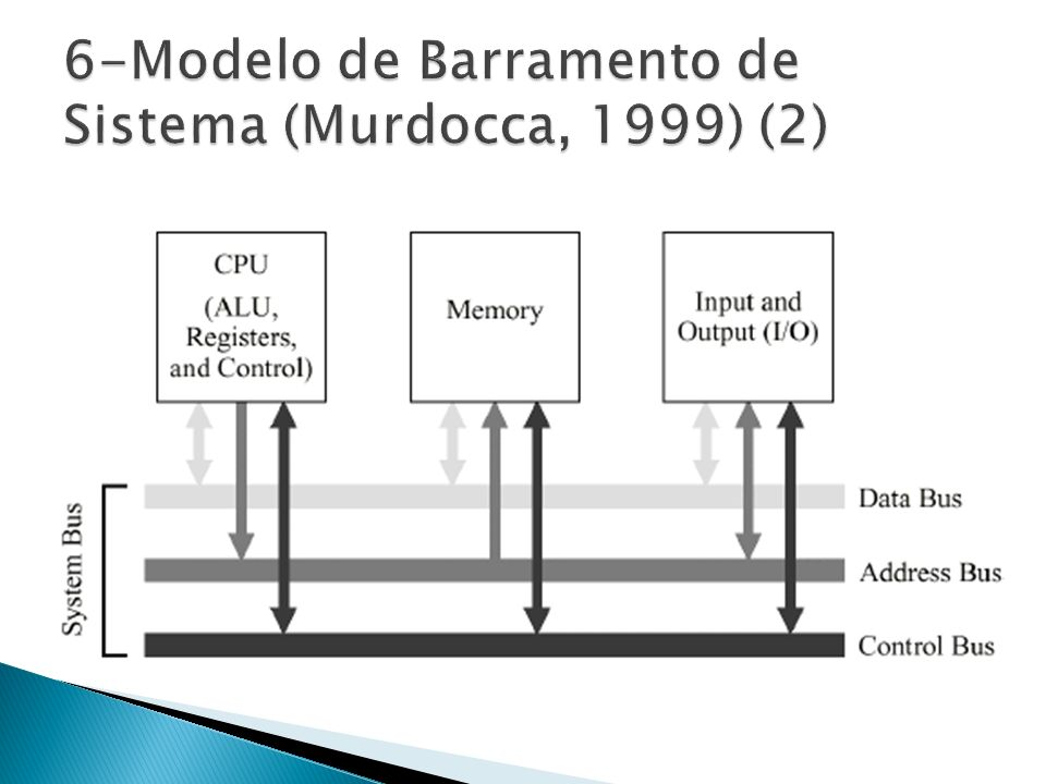 6-Modelo de Barramento de Sistema (Murdocca, 1999) (2)