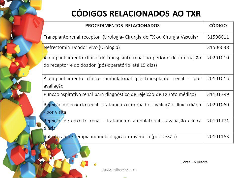 CÓDIGOS RELACIONADOS AO TXR