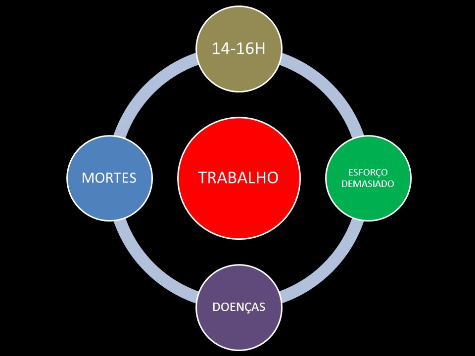 TRABALHO 14-16H ESFORÇO DEMASIADO DOENÇAS MORTES