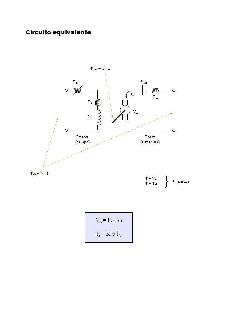 Circuito equivalente VA = K f w Ti = K f IA Estator (campo) Rotor