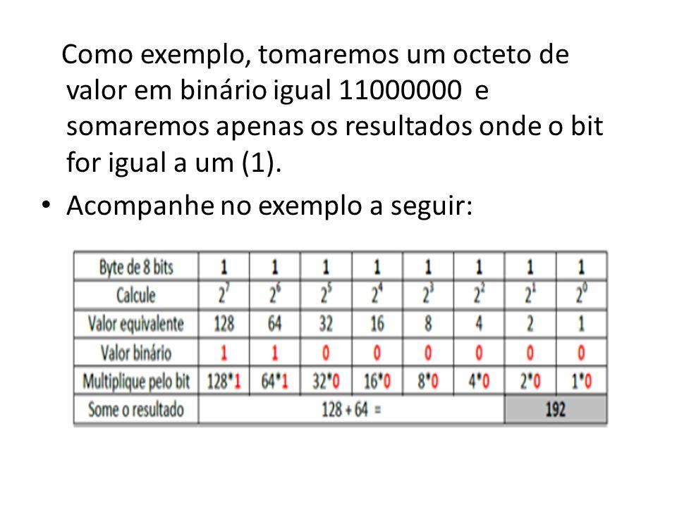 Como exemplo, tomaremos um octeto de valor em binário igual 11000000 e somaremos apenas os resultados onde o bit for igual a um (1).