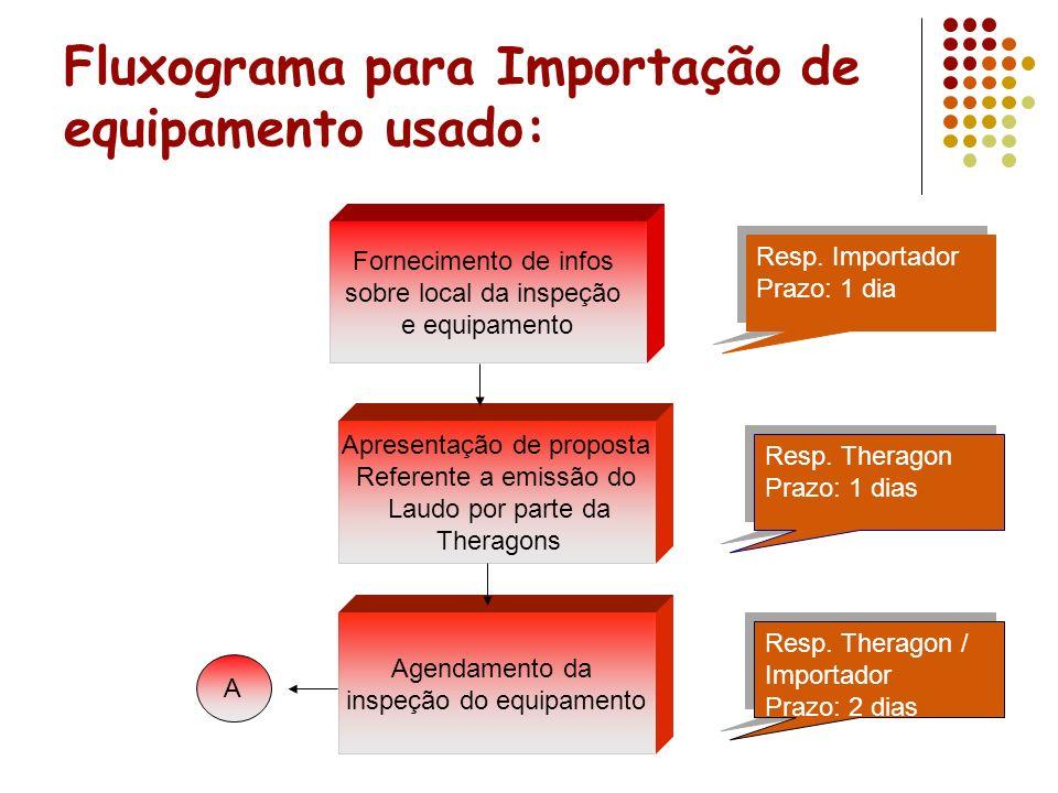 Fluxograma para Importação de equipamento usado: