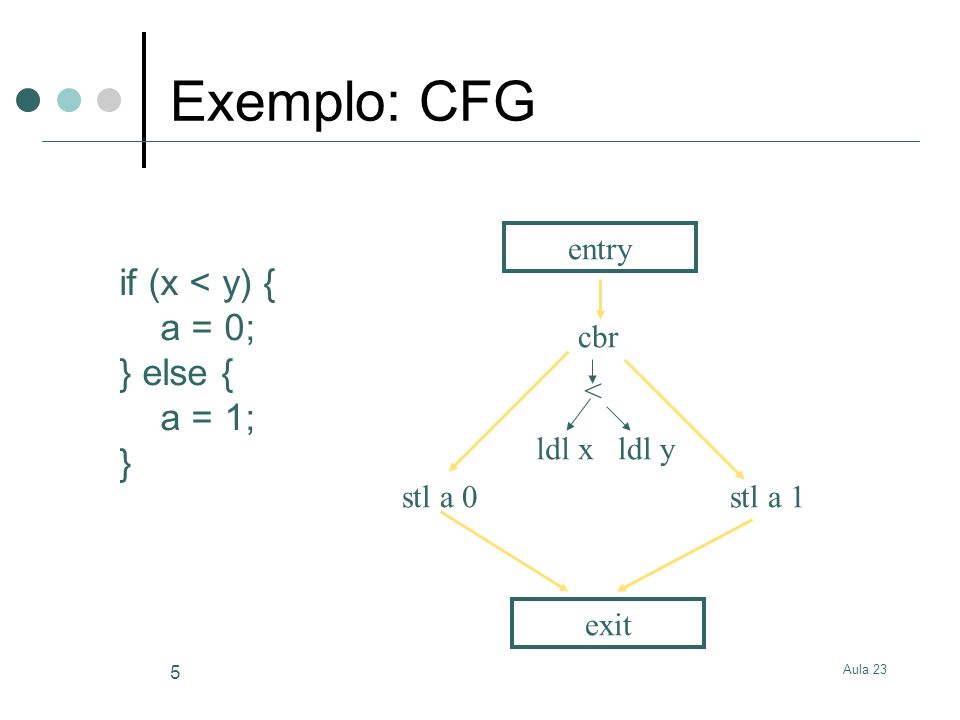 Exemplo: CFG if (x < y) { a = 0; } else { a = 1; } entry cbr <