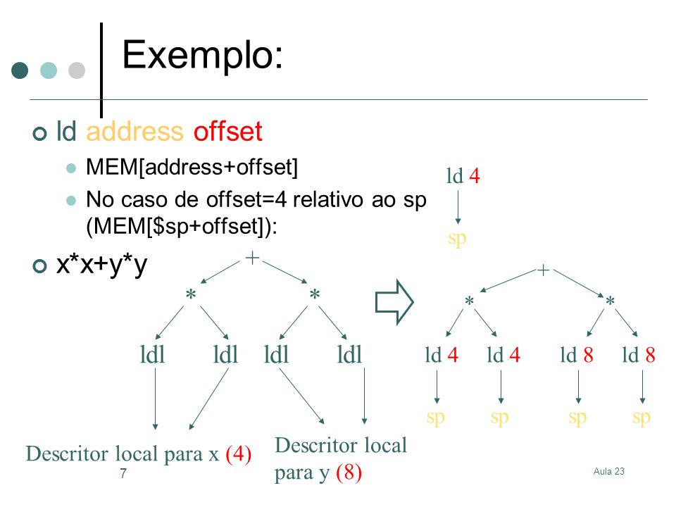 Exemplo: ld address offset x*x+y*y + * * ldl ldl ldl ldl
