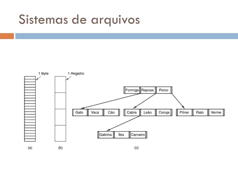 Sistemas de arquivos c) A operação básica não é obter o próximo da lista, e sim obter um registro com a chave específica.