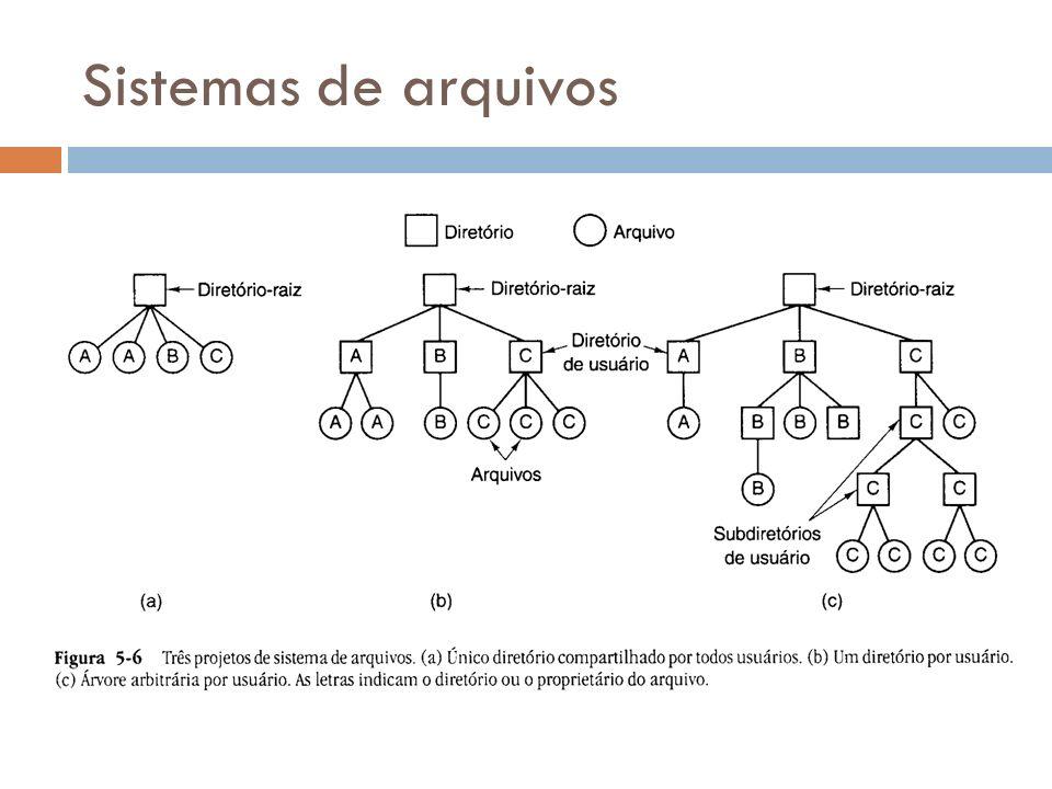 Sistemas de arquivos Sistema de diretório nível único