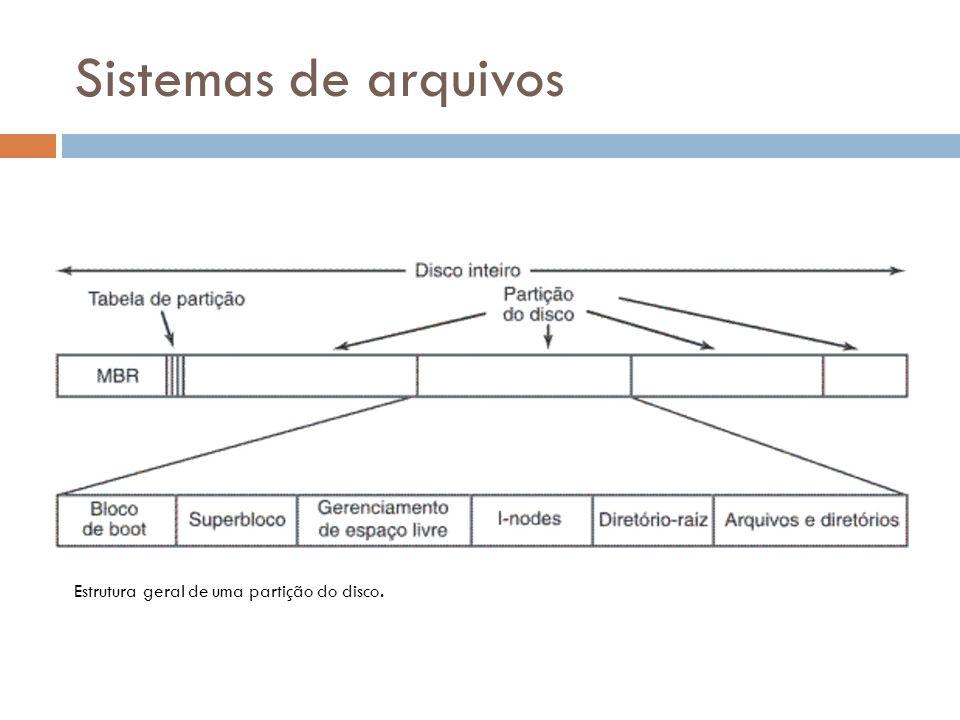 Sistemas de arquivos Estrutura geral de uma partição do disco.
