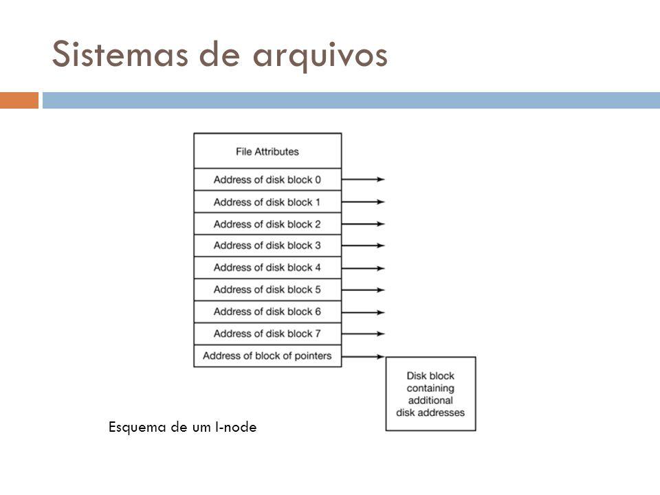 Sistemas de arquivos Esquema de um I-node