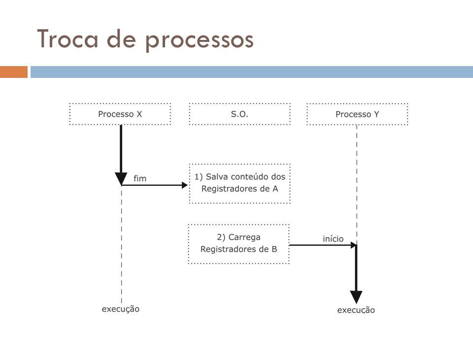 Troca de processos