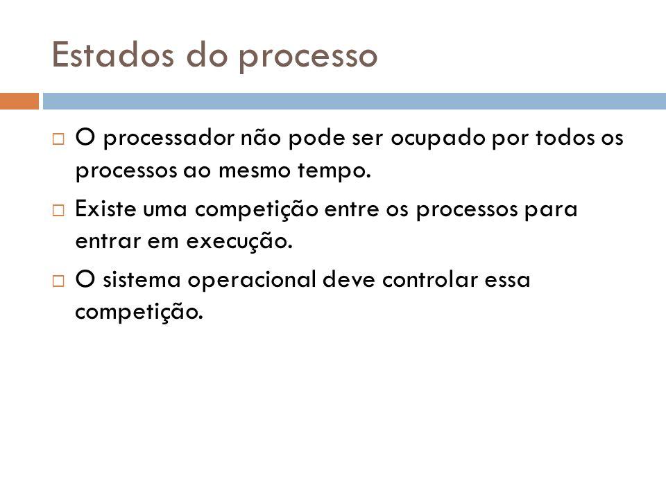 Estados do processo O processador não pode ser ocupado por todos os processos ao mesmo tempo.
