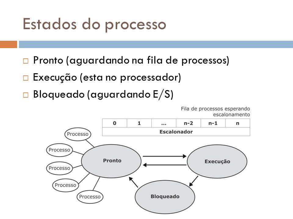 Estados do processo Pronto (aguardando na fila de processos)