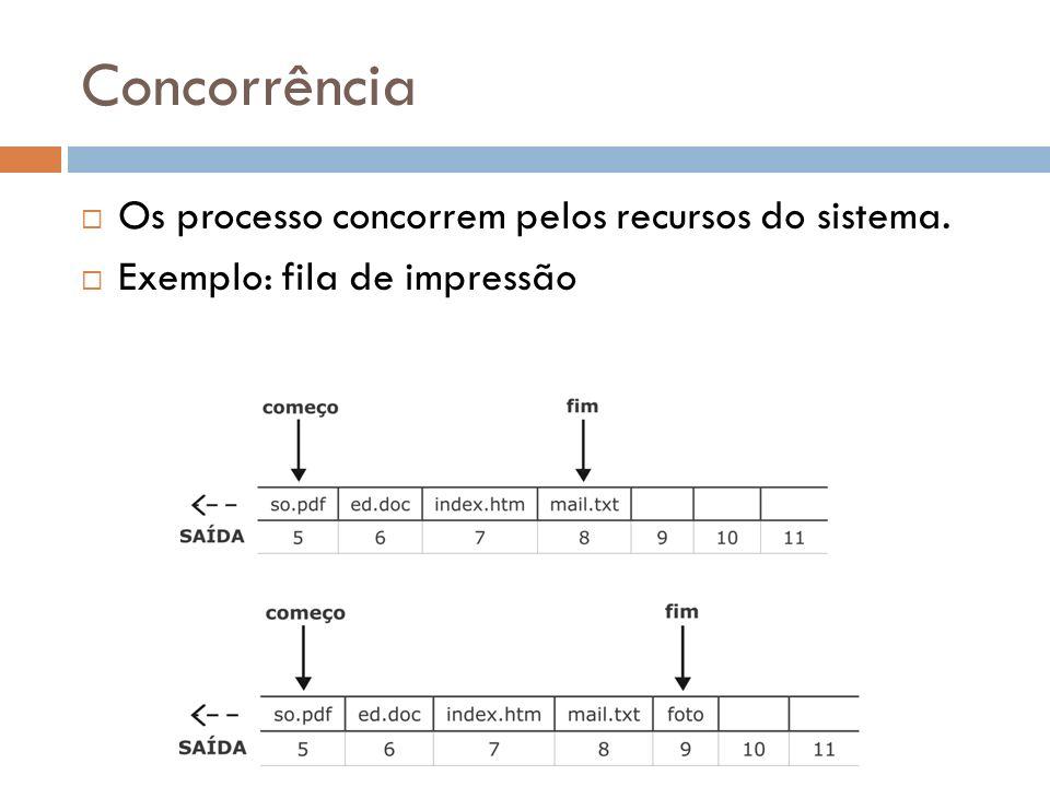 Concorrência Os processo concorrem pelos recursos do sistema.