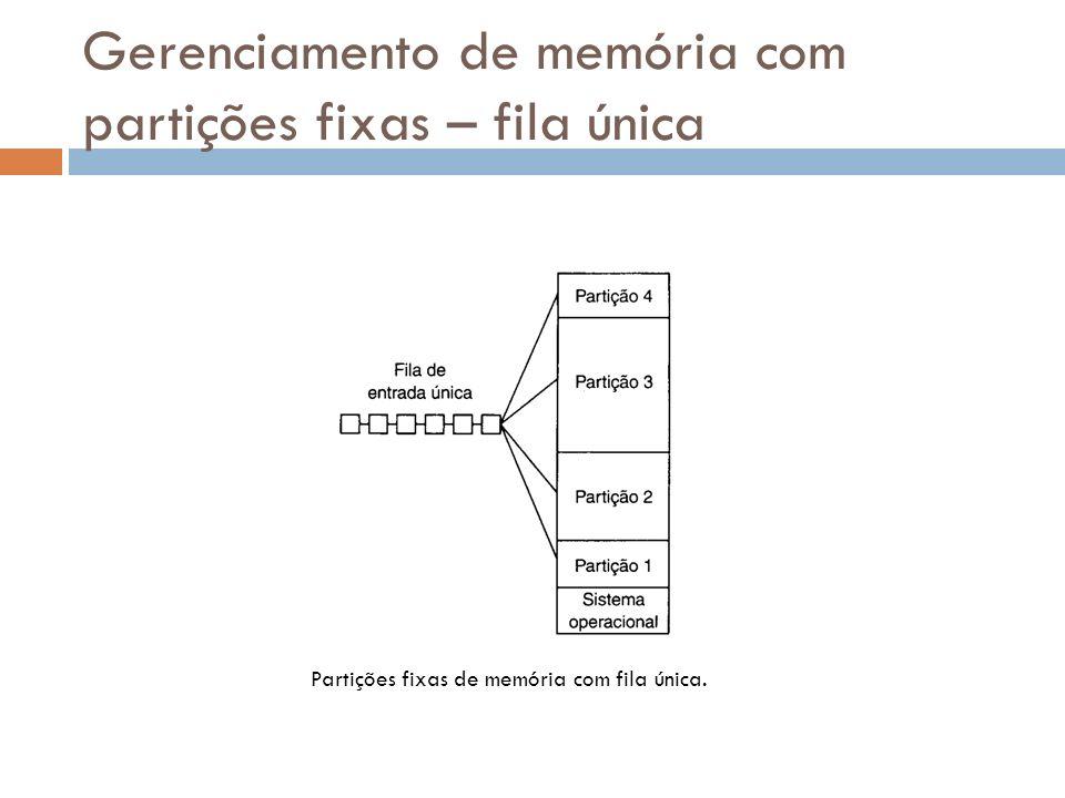 Gerenciamento de memória com partições fixas – fila única