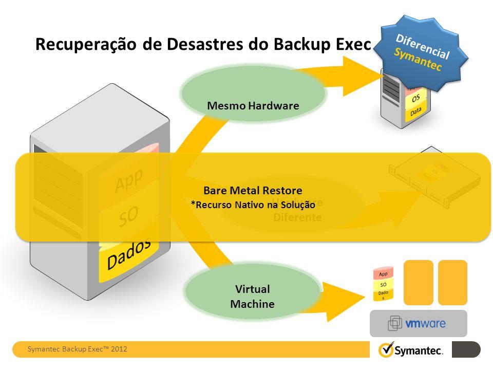 Recuperação de Desastres do Backup Exec