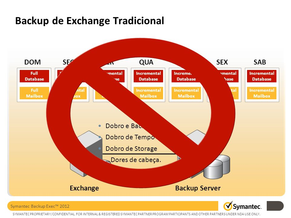 Backup de Exchange Tradicional