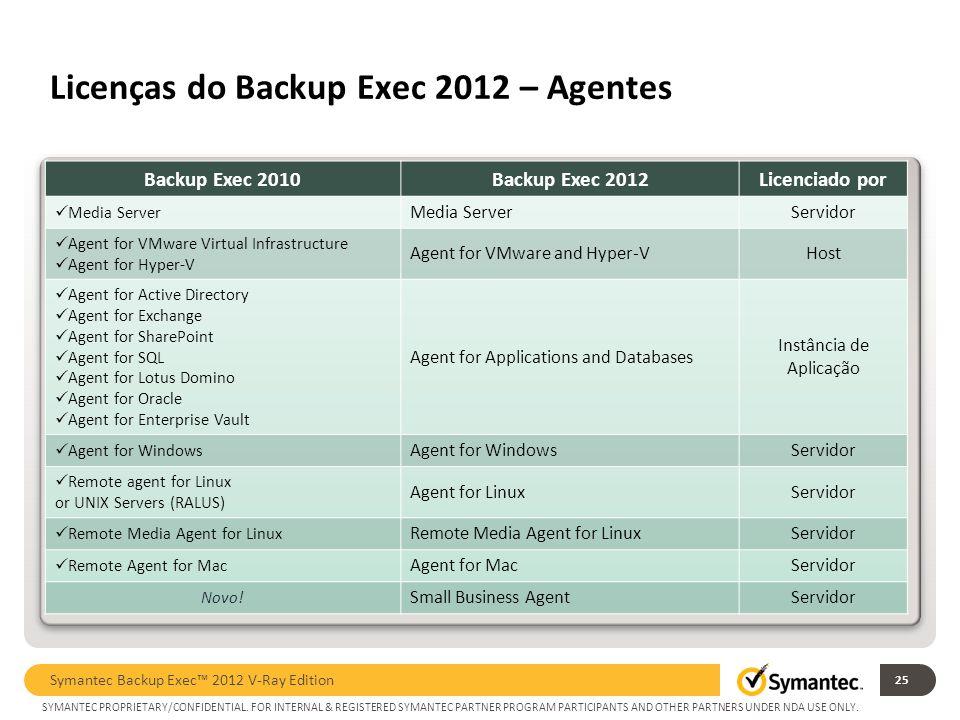 Licenças do Backup Exec 2012 – Agentes