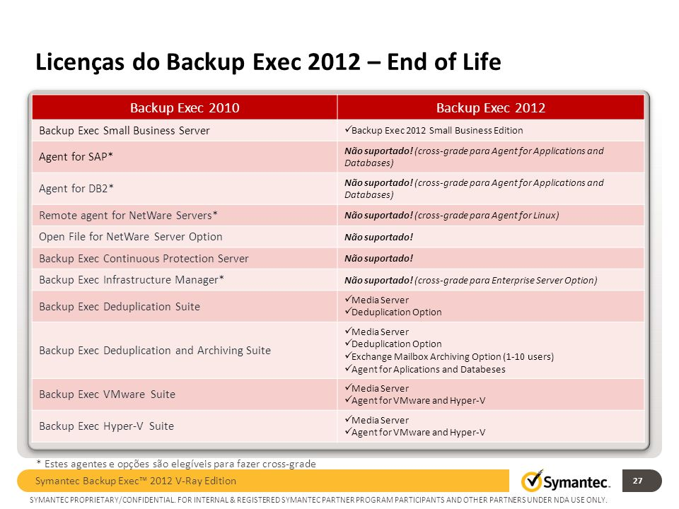 Licenças do Backup Exec 2012 – End of Life