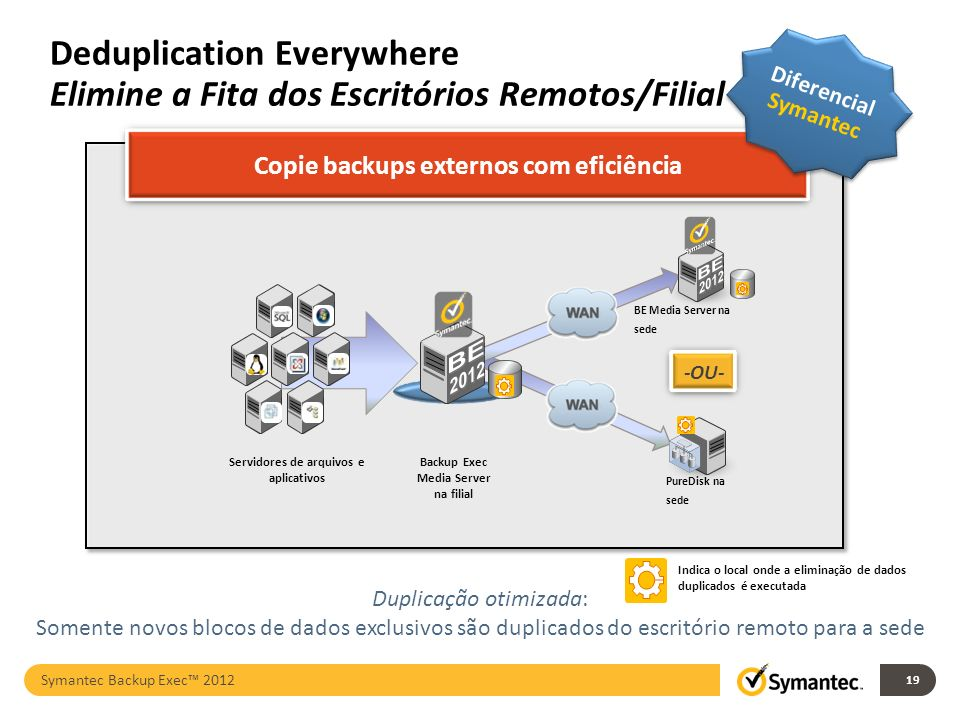 Deduplication Everywhere Elimine a Fita dos Escritórios Remotos/Filial