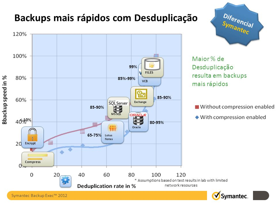 Backups mais rápidos com Desduplicação