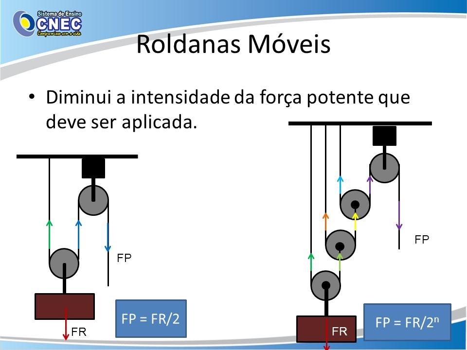 Roldanas Móveis Diminui a intensidade da força potente que deve ser aplicada. FP. FP. FP = FR/2.