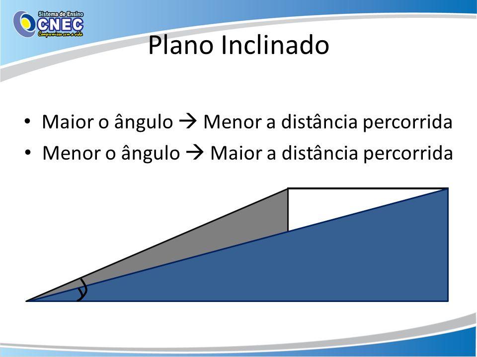 Plano Inclinado Maior o ângulo  Menor a distância percorrida