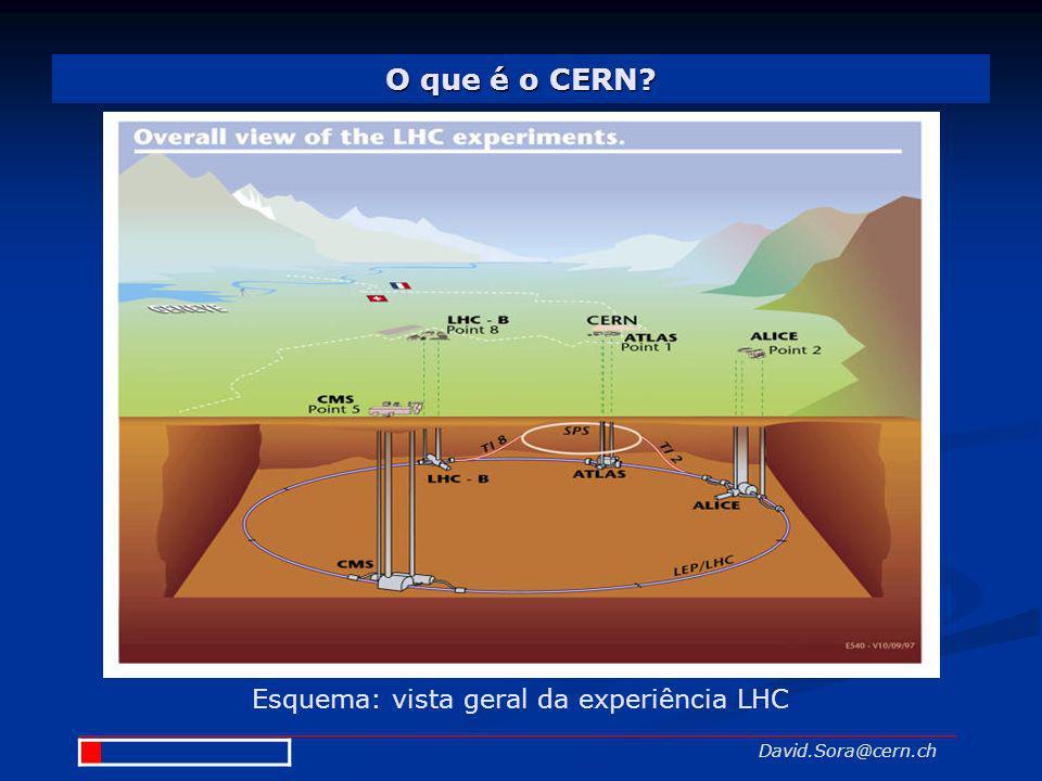 Esquema: vista geral da experiência LHC