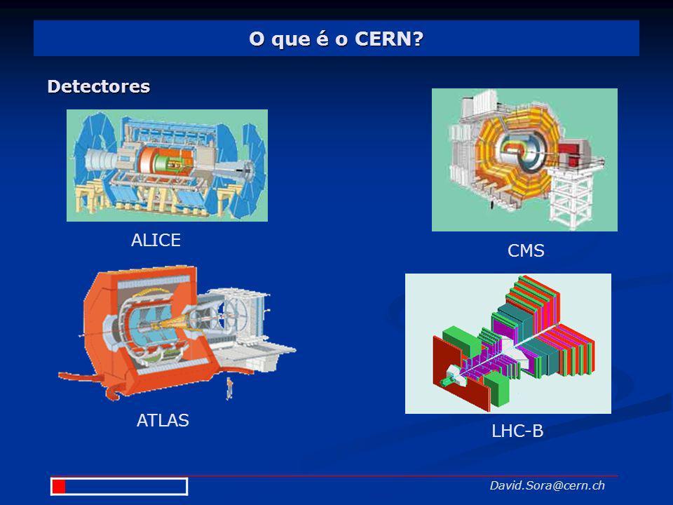O que é o CERN Detectores ALICE CMS ATLAS LHC-B David.Sora@cern.ch