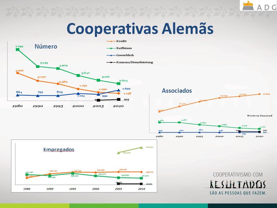 Cooperativas Alemãs Número Associados