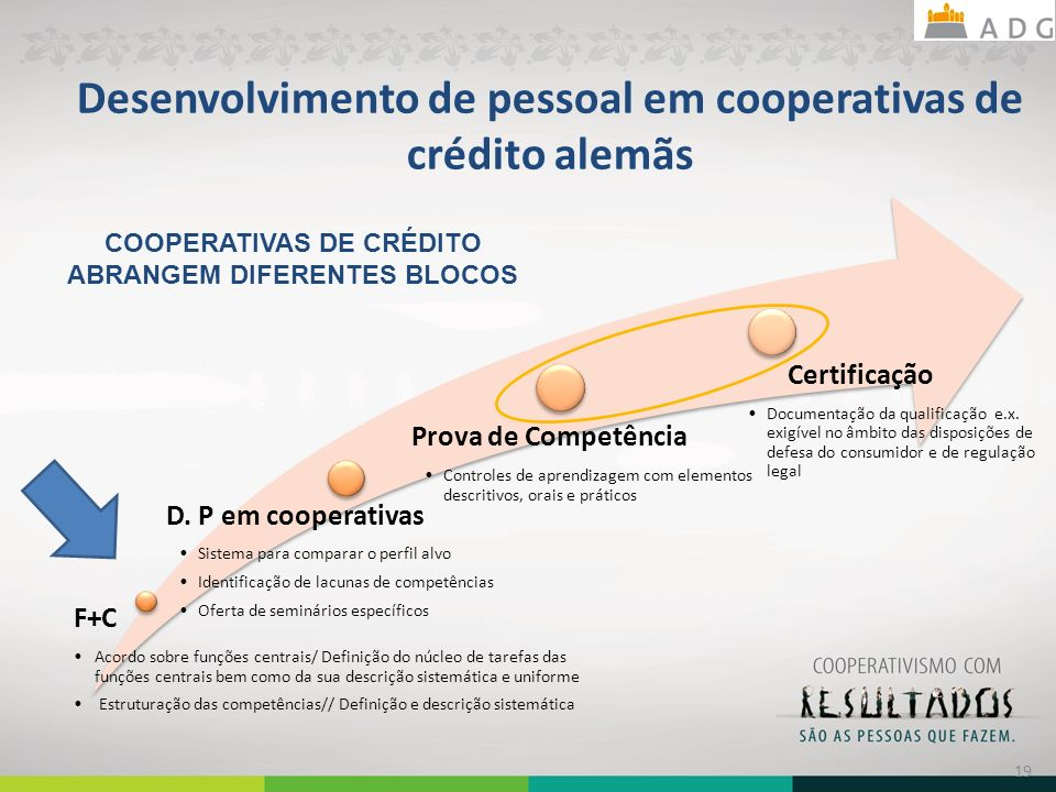 Desenvolvimento de pessoal em cooperativas de crédito alemãs