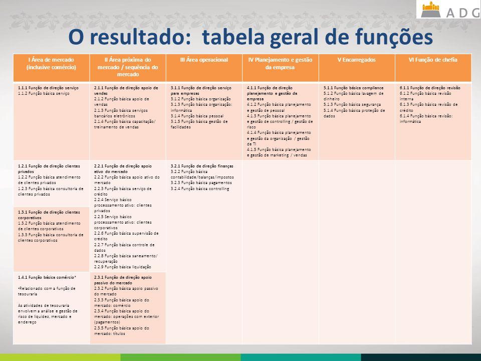 O resultado: tabela geral de funções