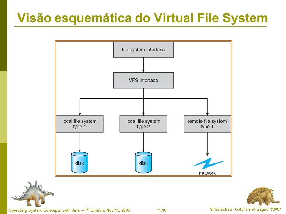 Visão esquemática do Virtual File System